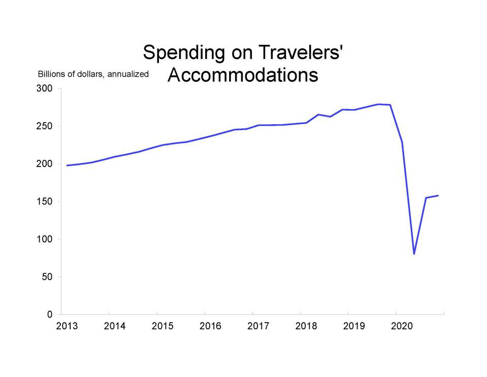Spending on accommodations has recovered less than half the decline in early 2020.